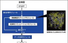 横浜ゴム、ゴム材料の多目的設計探査シミュレーション技術を開発 画像