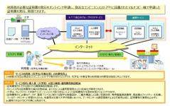 大学卒業・成績証明をコンビニで発行…NTT西日本のサービス 画像