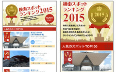 ナビタイム、検索スポットランキング…東京ビッグサイトが2年連続トップ 画像