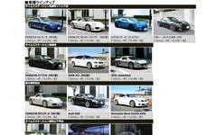 タイムズ川崎、ポルシェ 911 や ロータス エヴォーラ をレンタカーに配備 画像