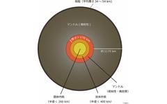 国立天文台など、月の内部構造の推定で「マントルオーダーターン仮説」を支持 画像