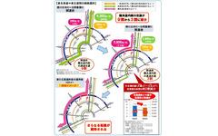 圏央道・埼玉区間全通で、首都高中央環状線の交通量が大幅減少 画像