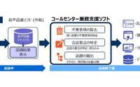 日産、コールセンター業務支援ソフト技術のライセンスをSCSKに供与 画像