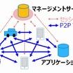 「DNP Multi-Peer VPN」の利用イメージ