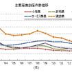 主要産業倒産件数推移
