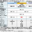 三菱自動車 電動車両サポート 2016年2月からのプランとサービス