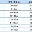 各都市の予想積雪量(23日9 時~25 日9 時)