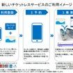 新しいチケットレスサービスのイメージ。提携カード以外のクレジットカードでもチケットレスサービスを利用できるようになるが、全国相互利用サービスに対応したICカードが必要だ。