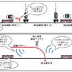 従来型のシステム(上)とCBTCシステム(下)の違い。無線を使うことで高精度な列車位置の検知が可能になる。