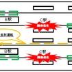CBTCでは単線並列運転も容易に実現できる。