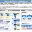 神戸市で水素サプライチェーンを構築