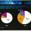 2008年からの7年間で中国の消費者の嗜好は変化し、セダンタイプからSUVへの人気の以降が見られるという