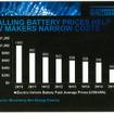 バッテリー価格の低落は急速に進んでいる