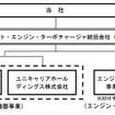 体制図(予定)