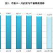 市販カー用品国内市場規模推移