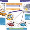 クラウド型ETC利用車両認識サービス