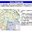 東京外かく環状道路の概要