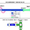 東北中央自動車道(福島JCT~福島大笹生IC)施工分担
