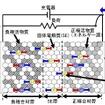 全固体リチウムイオン二次電池内部イメージ図