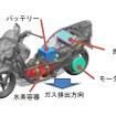 燃料電池二輪車の安全基準を策定(参考画像)