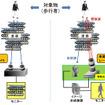 自動運転用・量子レーダーカメラの概念と特徴(左:既存技術と右:新技術のターゲットの識別能力の比較)