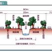 放射第5号線の整備は、玉川上水の流れや緑地をできるだけ保ちながらすすめられ、玉川上水沿いの緑道、電気・ガス・水道などのライフライン(埋設管)、築堤コンクリート、車道・歩道の舗装、環境施設帯の緑化、歩道・自転車道という順で整備される