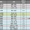 2月末時点の運休区間。1月末時点に比べ約13km減少した。