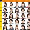 """女子の顔写真をアップロードすると、自動的に日本人女子25種類のどのタイプかを診断し、""""平均顔""""を表示する"""