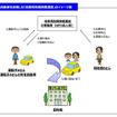 持込み自動車を活用した「自家用有償旅客運送」のイメージ図