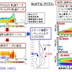 DPR潜熱(Spectral Latent Heating Algorithm; SLH)アルゴリズムの処理フロー