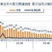 東日本大震災の関連倒産件数の震災後丸5年の推移