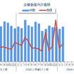企業倒産月次推移