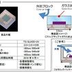 ガラス封止紫外線LEDを開発