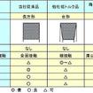 各種シールリングの比較
