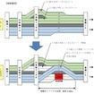 東名道での工事現場周辺での規制方法