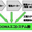 リチウムイオン電池リサイクル概念図