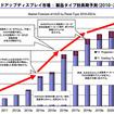 ヘッドアップディスプレイ市場 製品タイプ別長期予測
