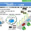 伊藤忠、街路照明のスマート化実証実験をつくば市で実施