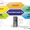 Cloud Platform Suite V2 製品イメージ