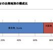 年末年始の海外旅行、新規問い合わせ件数56%増…エイビーロード