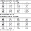 JTB総研、韓国・台湾からの訪日旅行者アンケート調査