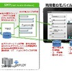 IM‐Mobile Extension利用イメージ