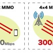 「4×4 MIMO」と「2×2 MIMO」の評価
