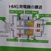 HMG発電機の構造。ロータに電磁石と永久磁石(ネオジウム磁石)を組み合わせた方式を採用