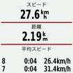 決まった距離、あるいは同じ場所を通った時に自動的にラップを刻み、ラップごとの平均スピードを表示することもできる。