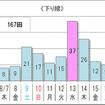10km以上の渋滞予測回数(下り)