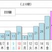 10km以上の渋滞予測回数(上り)