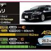 トヨタ カムリ(26.2点)