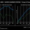 ゼロスポーツのスバルBRZ向けスーパーチャージャーシステム