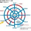 東名高速から東京都心へ至るパターン。三環状完成により1470ルートが考えられる